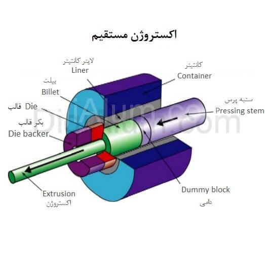 معرفی و بررسی فرآیند اکستروژن فلزات