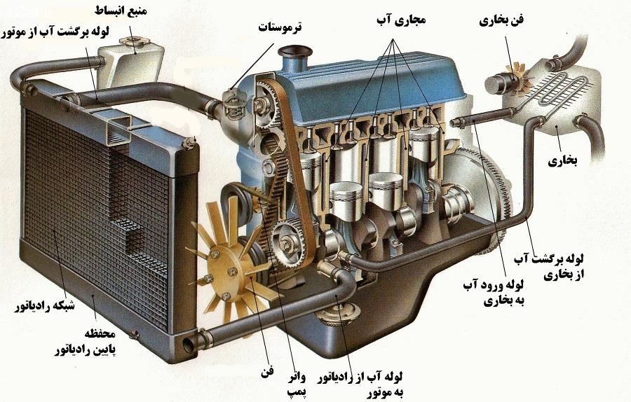 سیستم های خنک کننده خودرو