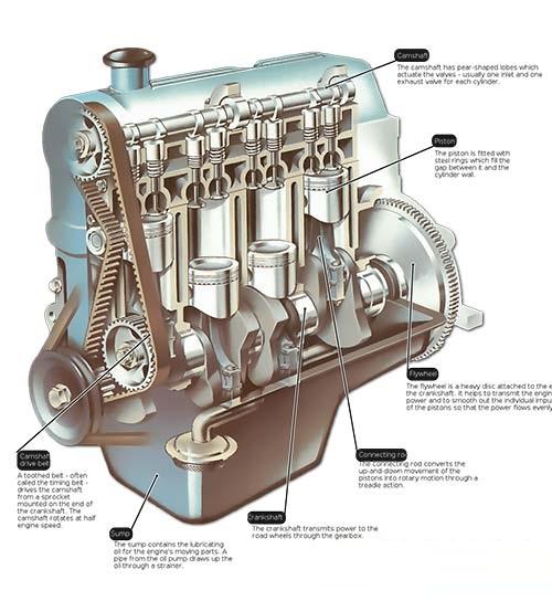 علت ارتعاشات خارجی و داخلی موتور
