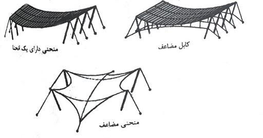 سازه های کابلی با شکل منحنی طنابی