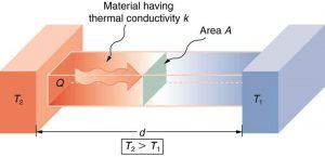 انتقال گرما هدایتی